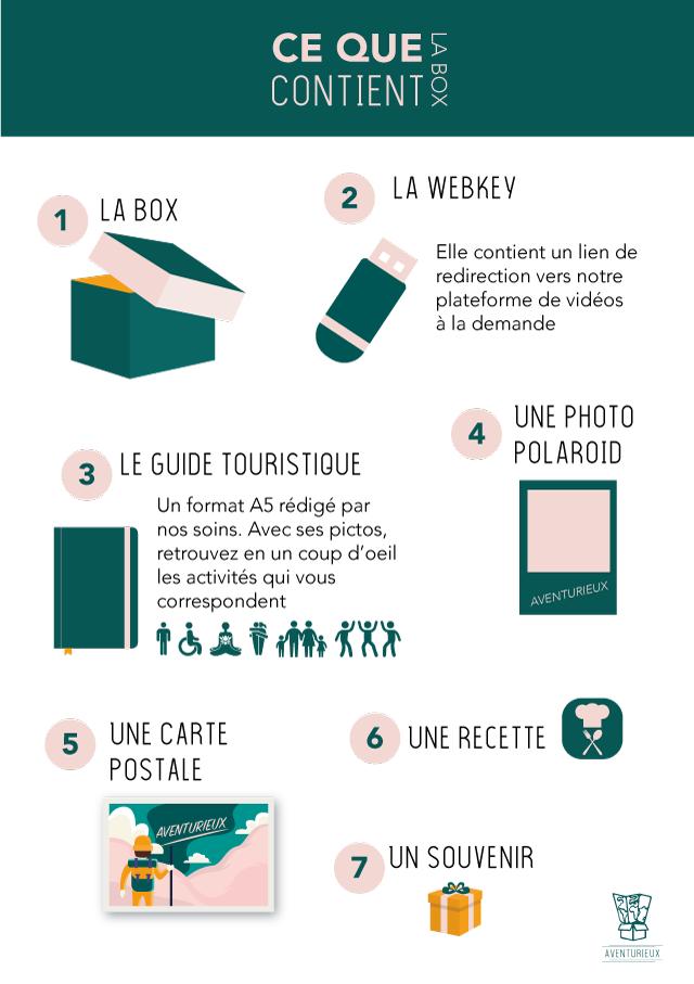 Infographie-contenu-box-de-voyage-aventurieux