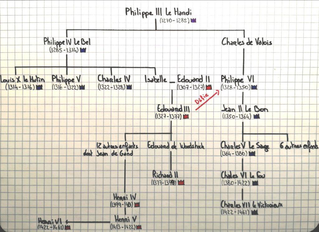 Arbre Généalogique de la Royauté pendant la Guerre de Cent Ans